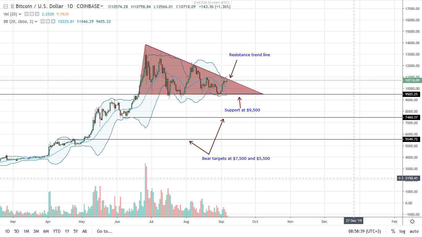 Bitcoin Daily Chart-Sep 6