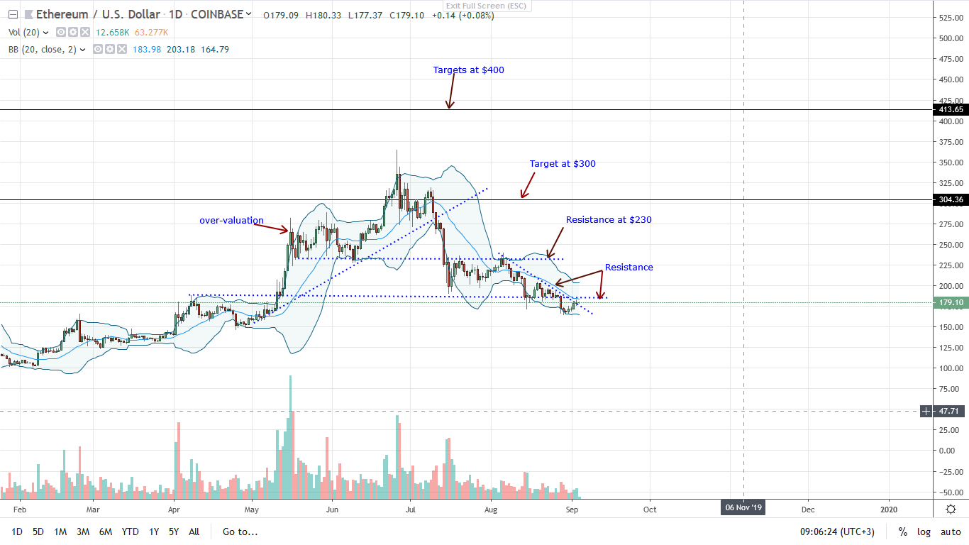Ethereum Daily Chart-Sep 4
