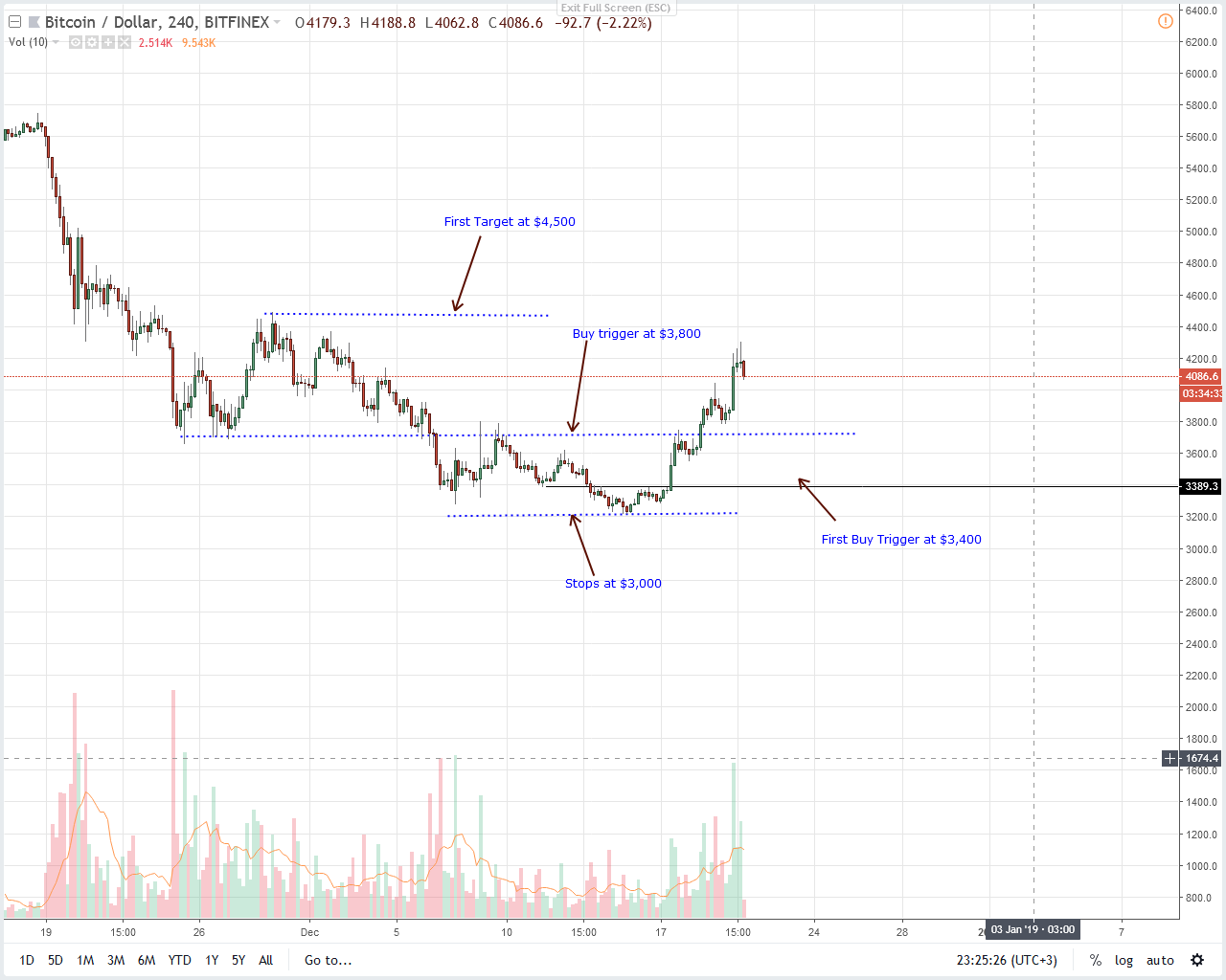 BTC/USD price