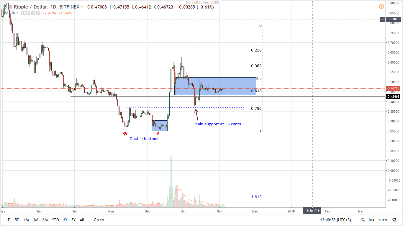 ripple xrp/usd price