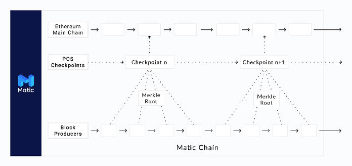 proof o stake matic network
