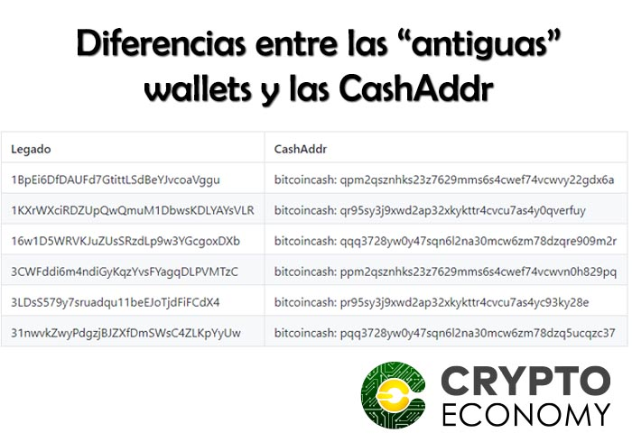 wallets bitcoin cash antiguas y CashAddr