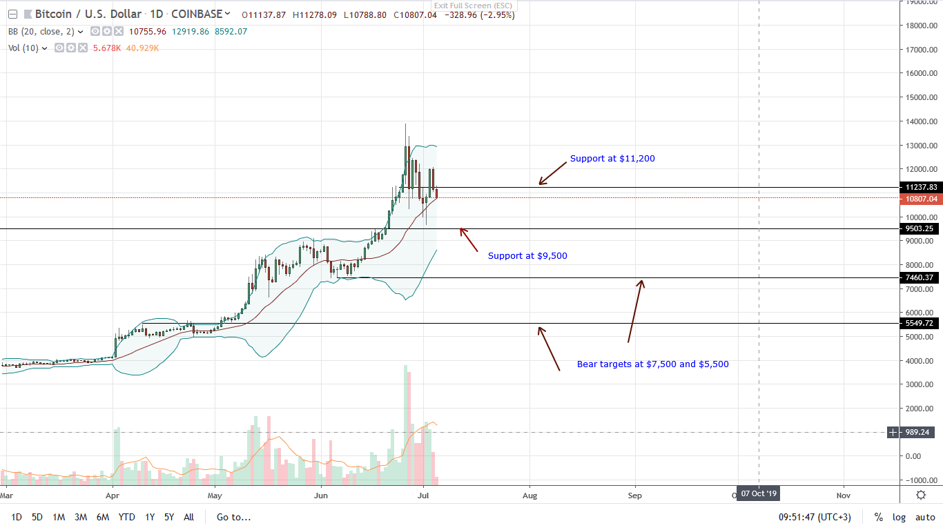 Bitcoin [BTC] Daily Chart-July 5