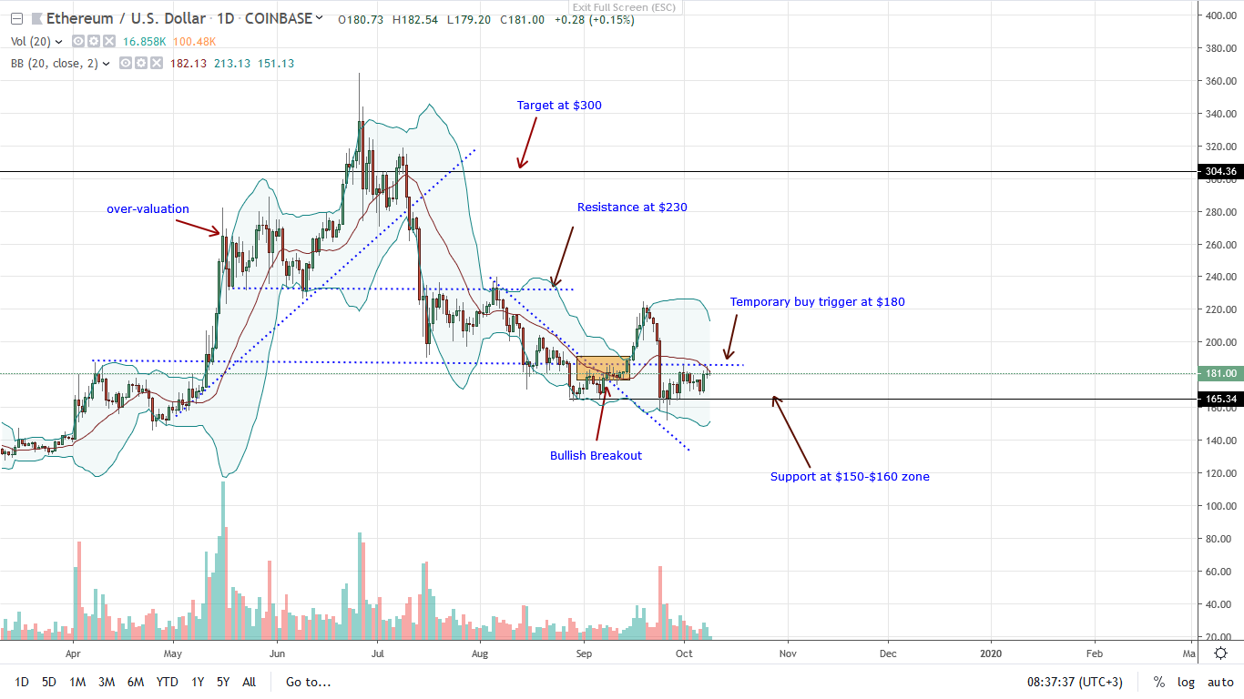 ETHUSD-Daily-Chart-for-Oct-9