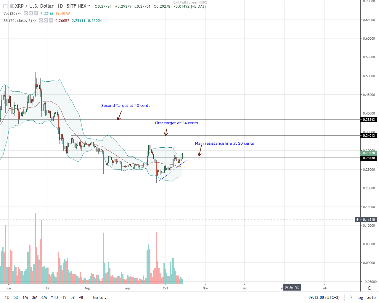 Ripple Daily Chart for Oct 14