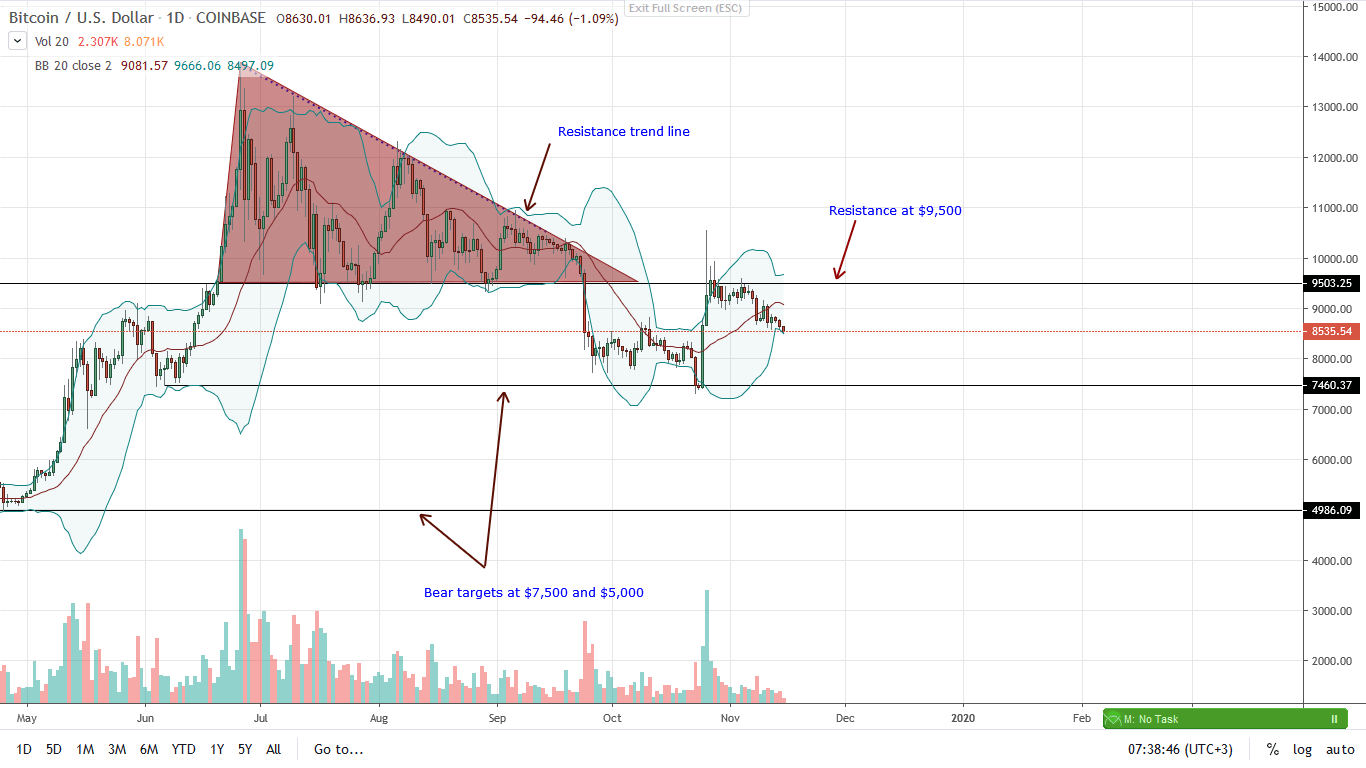 Bitcoin Daily Chart for Nov 15