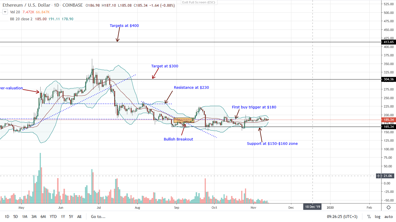 Ethereum Daily Chart for Nov 13