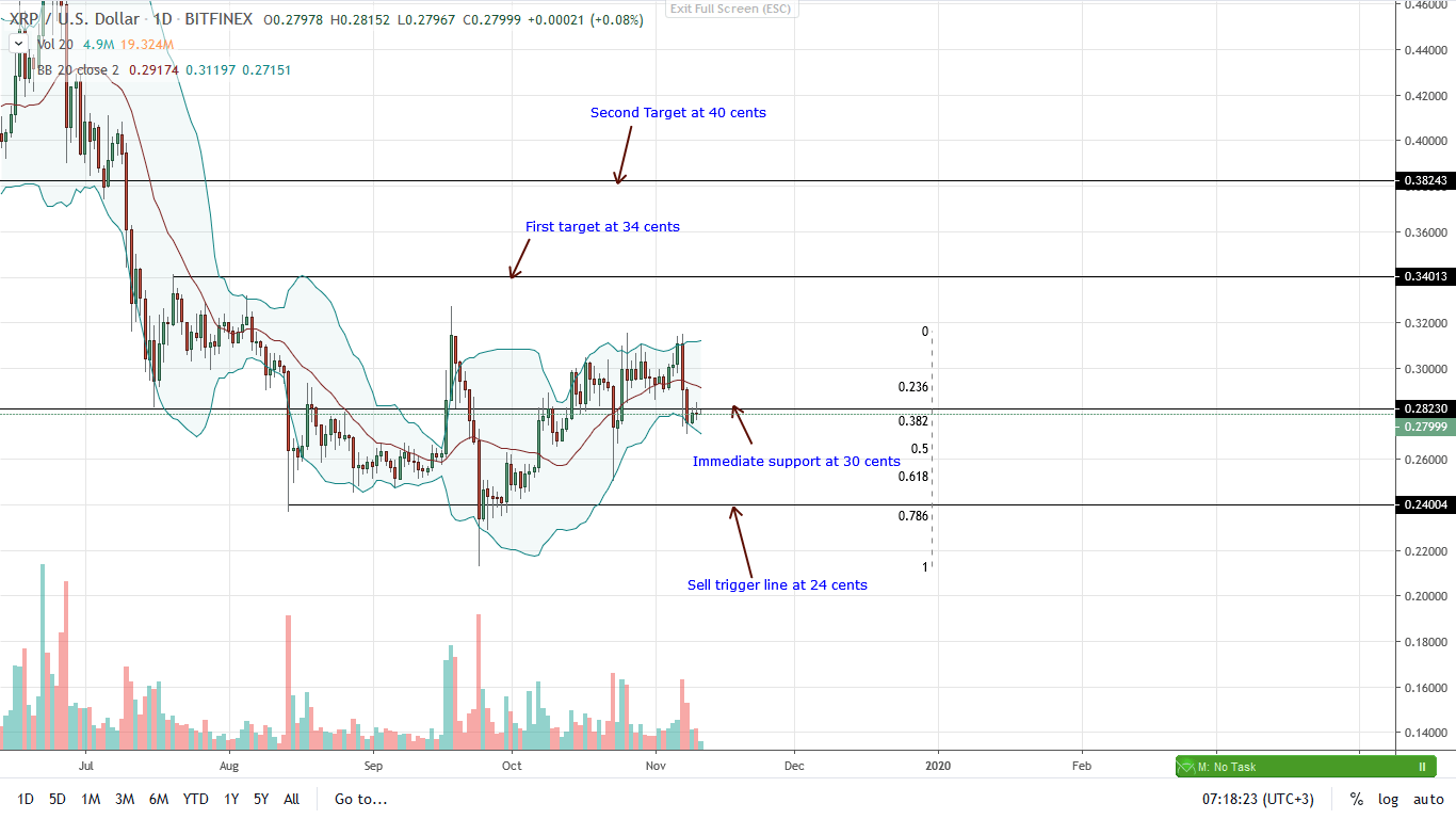 Ripple price Daily Char