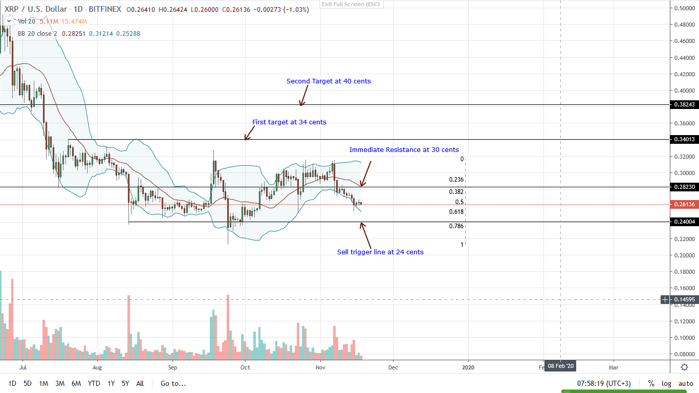 Ripple Daily Chart