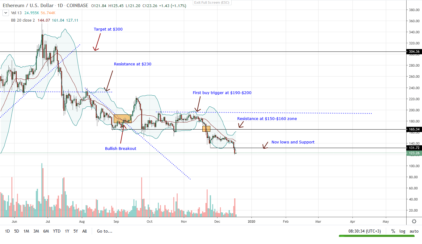 Ethereum ETH Daily Chart