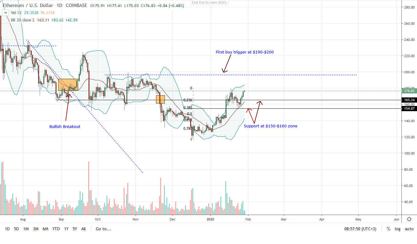 Ethereum Daily Chart 29/01/2020