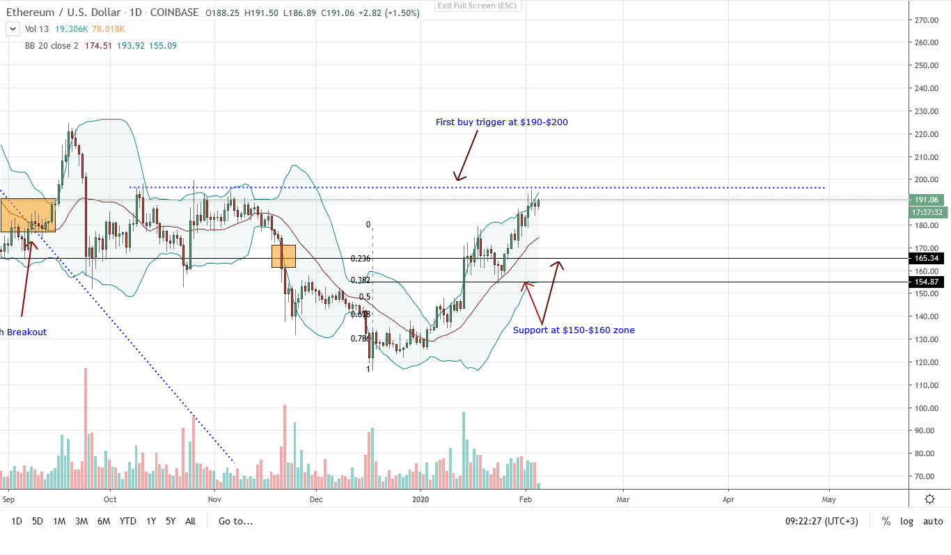 Ethereum Daily Chart 05/02/2020