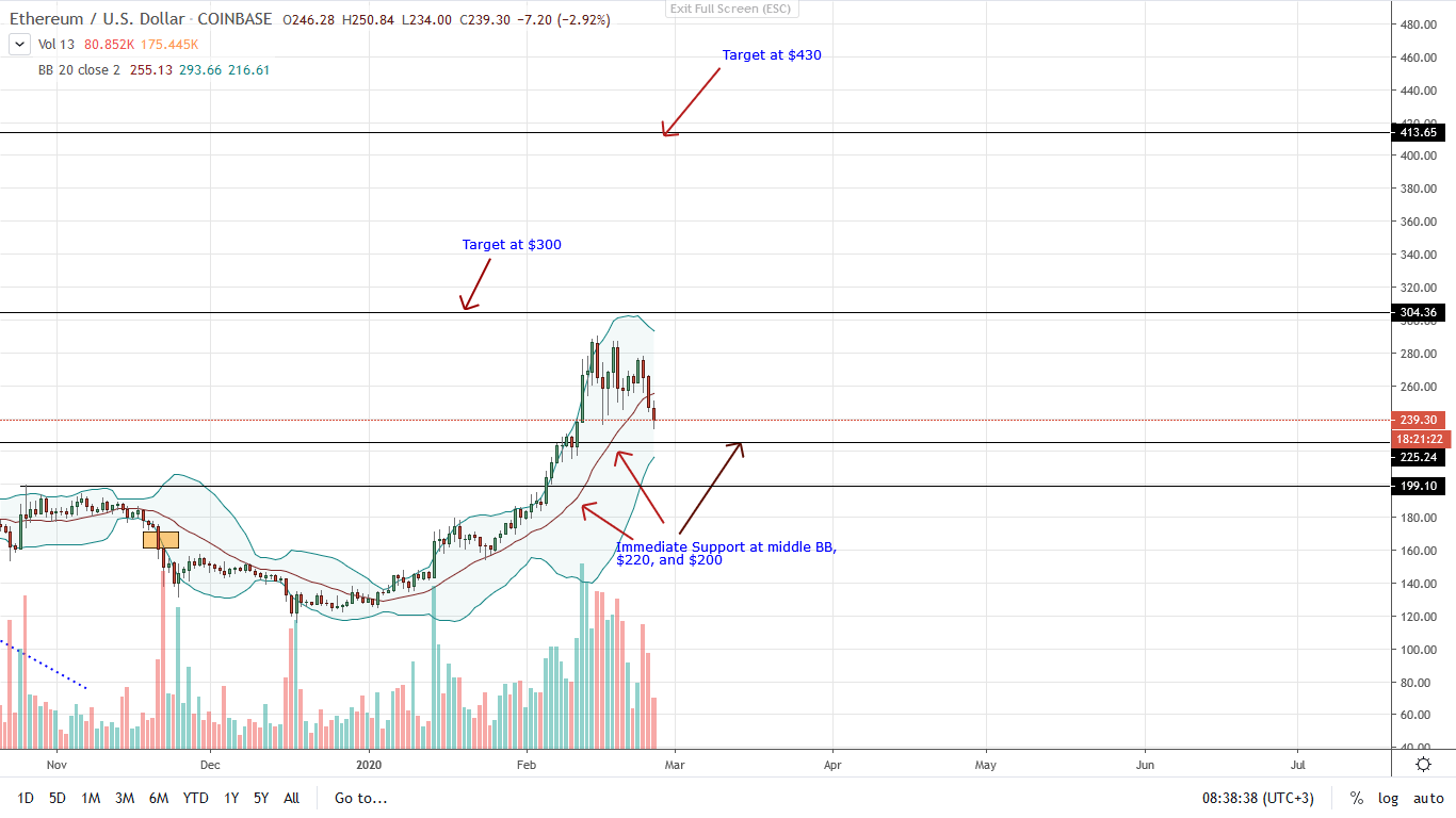 Ethereum Daily chart for Feb 26