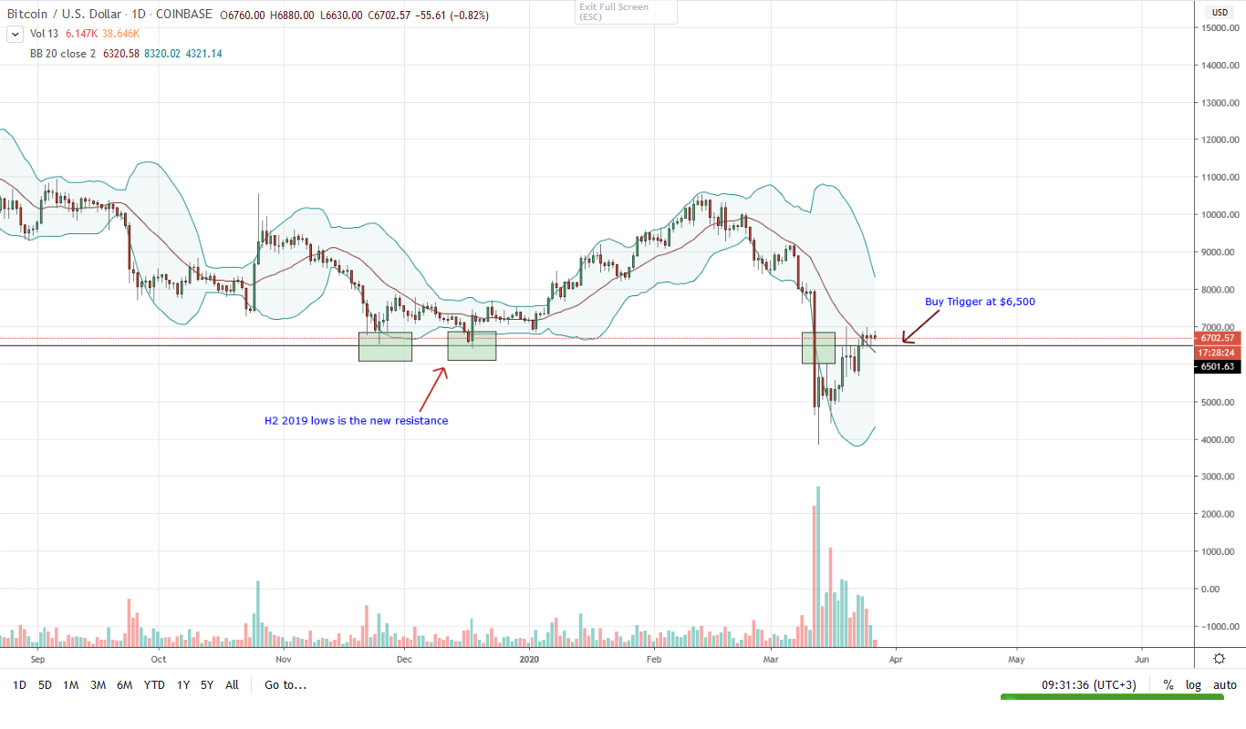 Bitcoin BTC Daily Chart for Mar 27