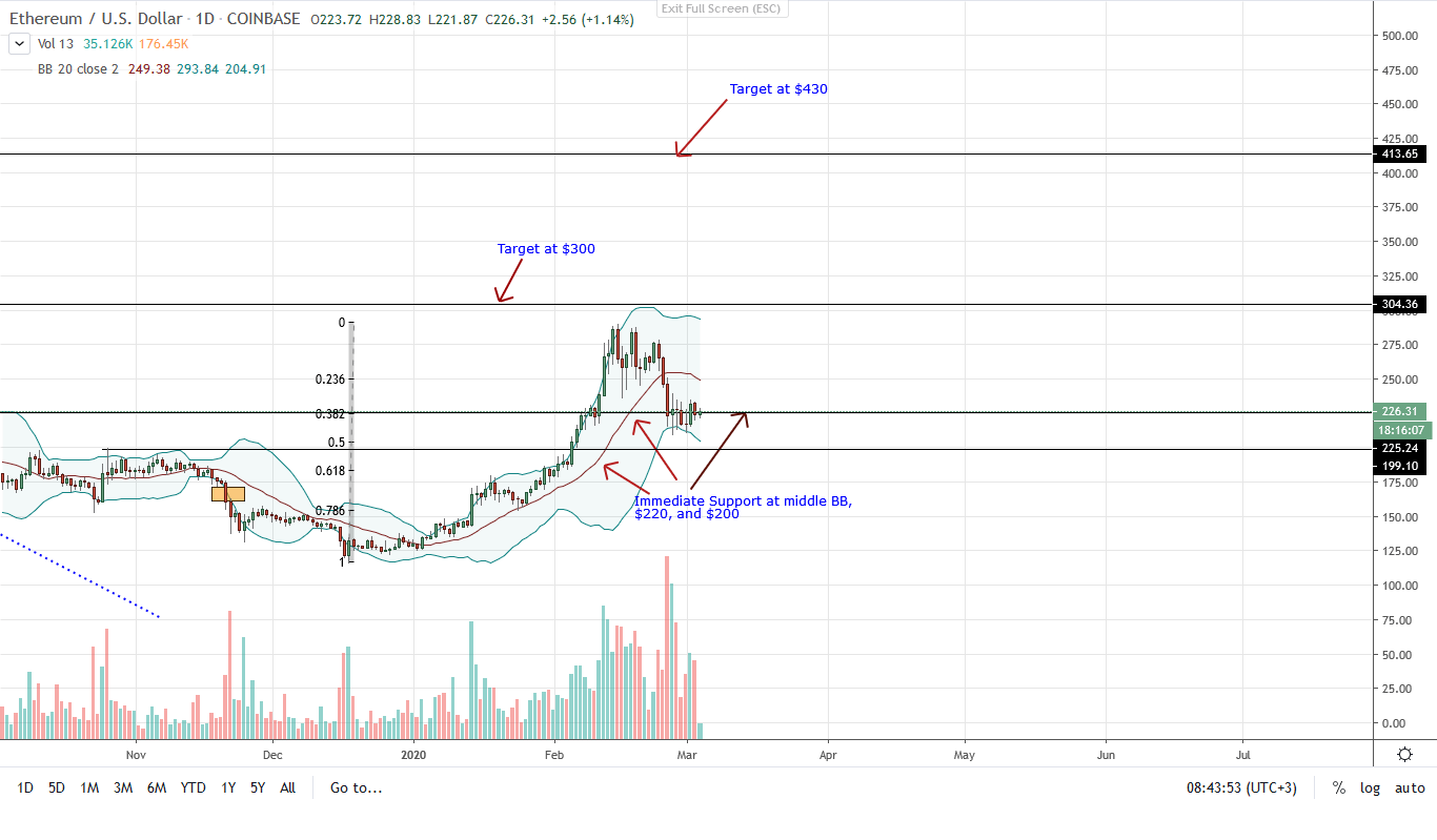 Ethereum Daily Chart for Mar 4