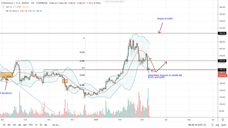 ETH PRICE MARCH