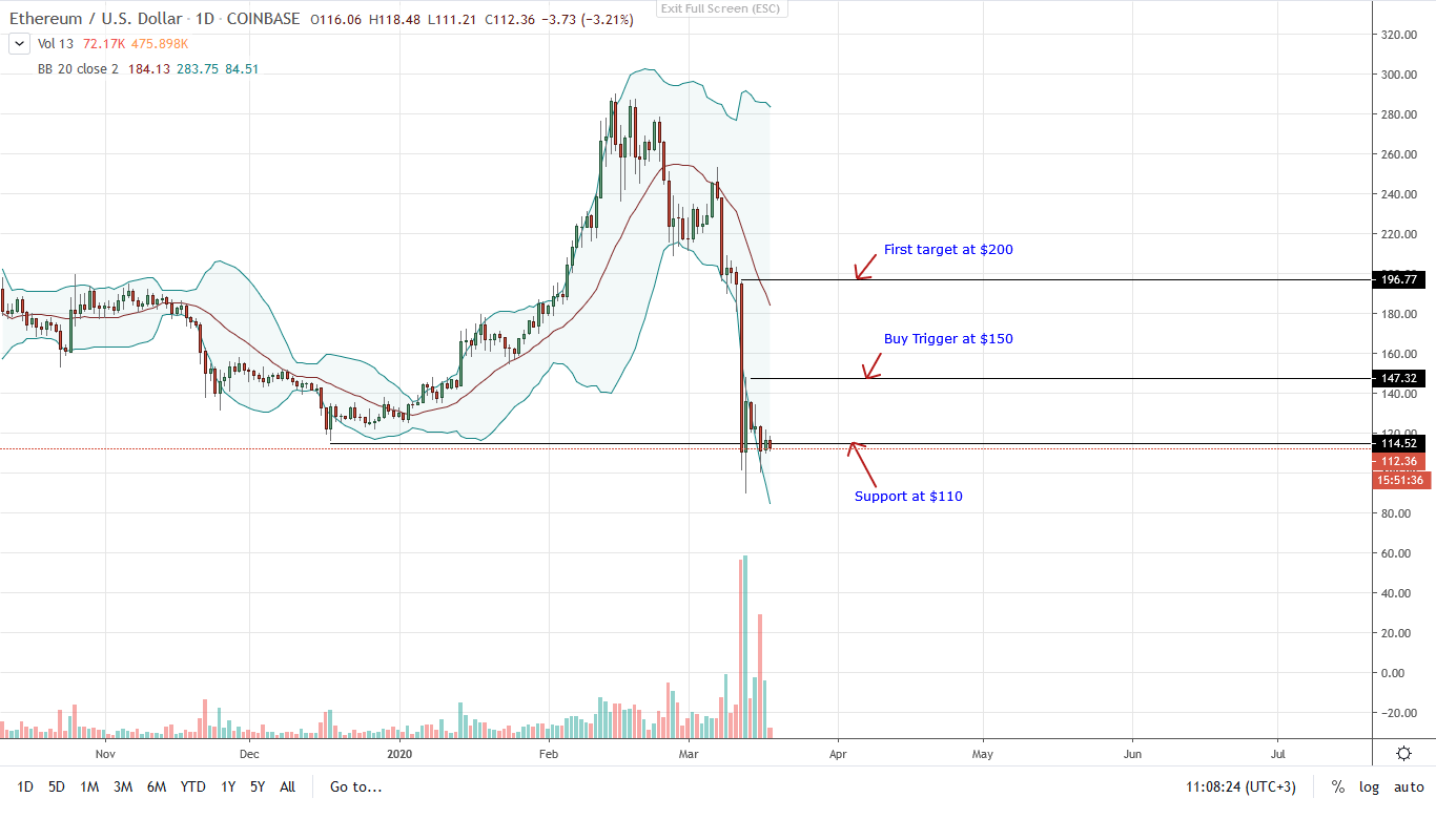 Ethereum ETH Daily Chart for Mar 18