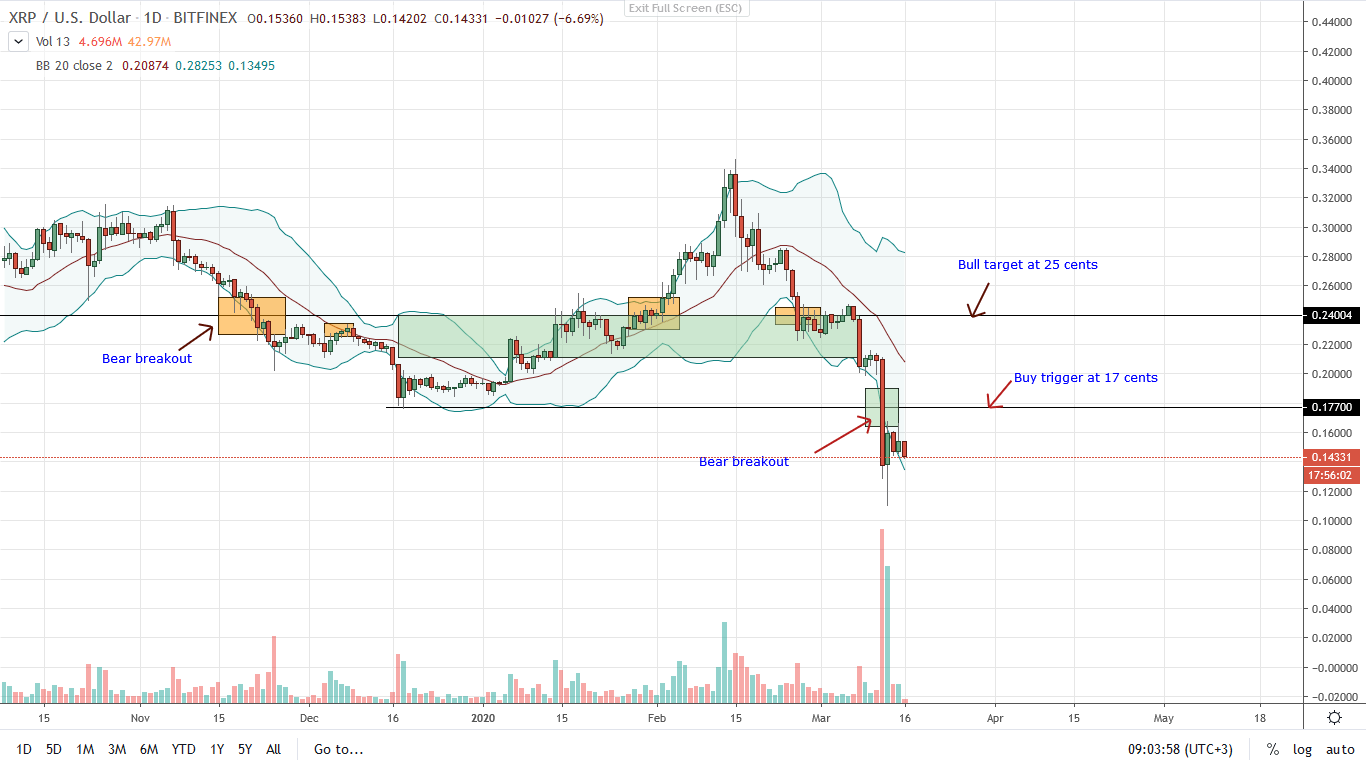Ripple XRP Daily Chart for Mar 16