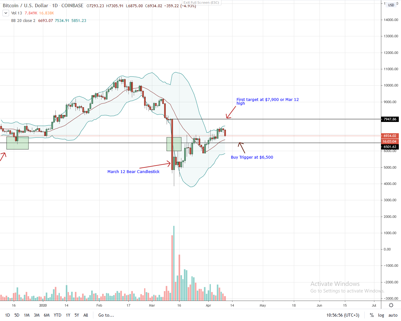 Bitcoin Daily Chart for Apr 10