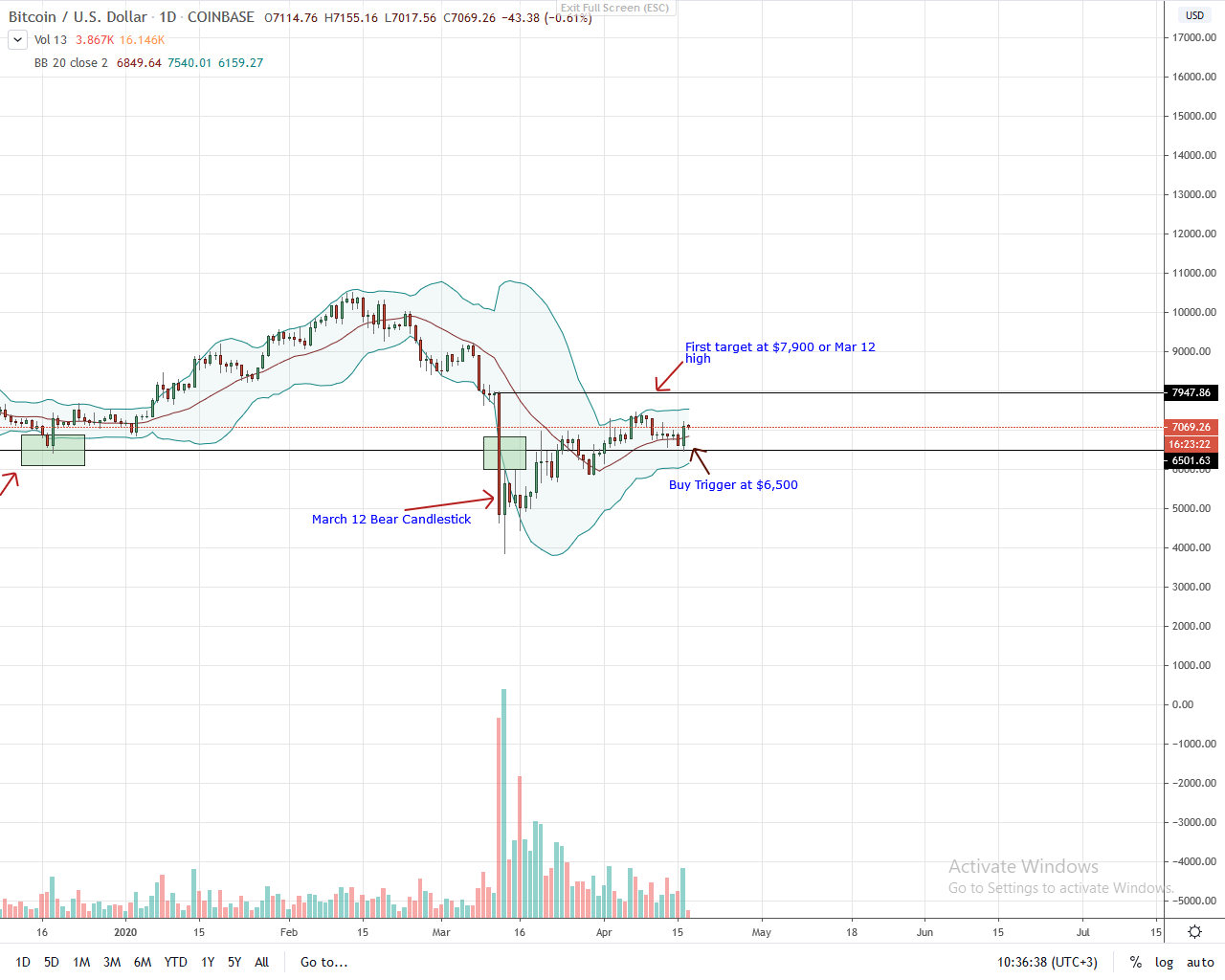 Bitcoin Daily Chart for Apr 17