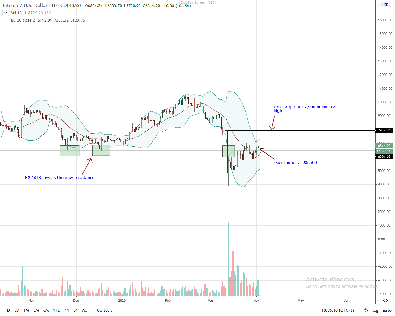 Bitcoin Daily Chart for Apr 3