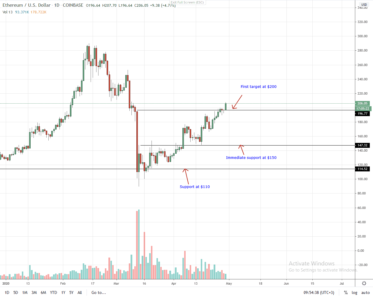 Ethereum Daily Chart for April 29