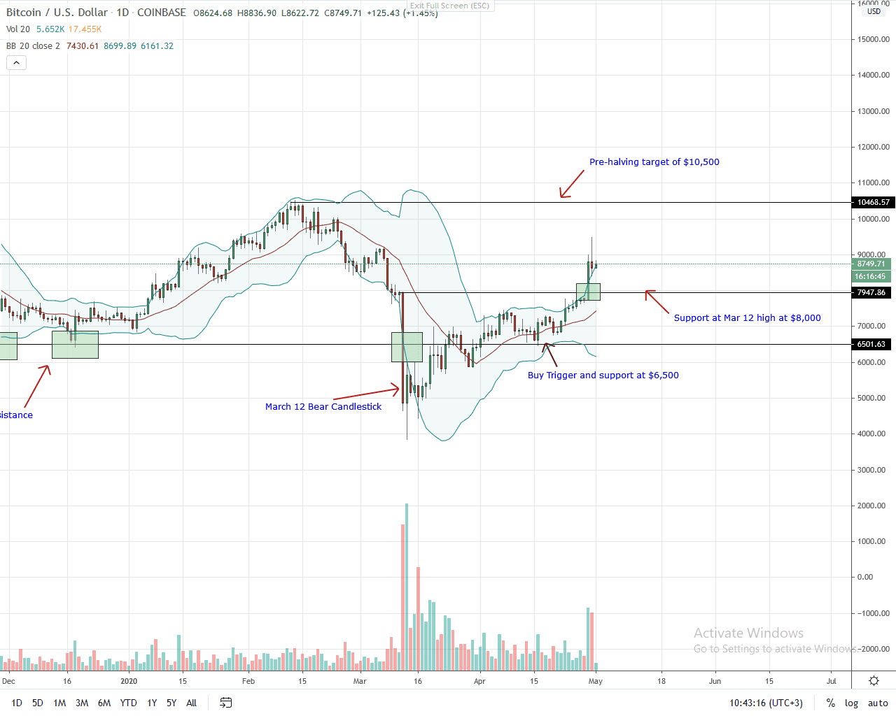Bitcoin Daily Chart for May 1