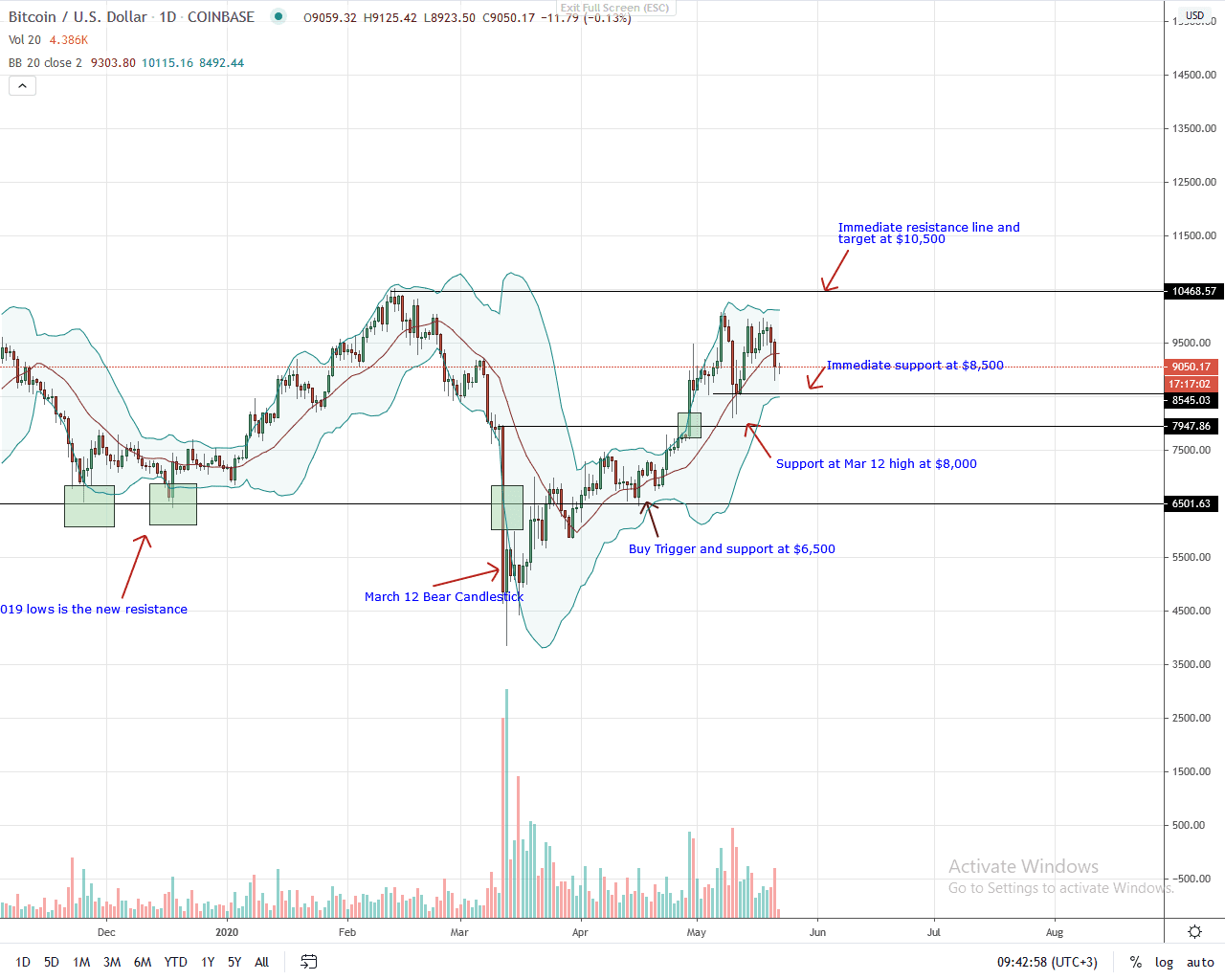 Bitcoin Daily Chart for May 22