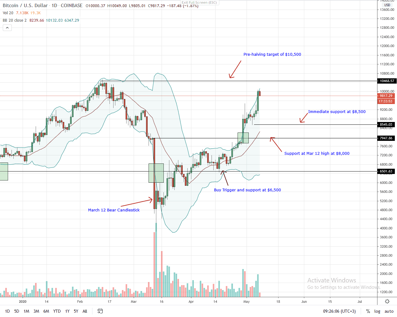 Bitcoin Daily Chart for May 8