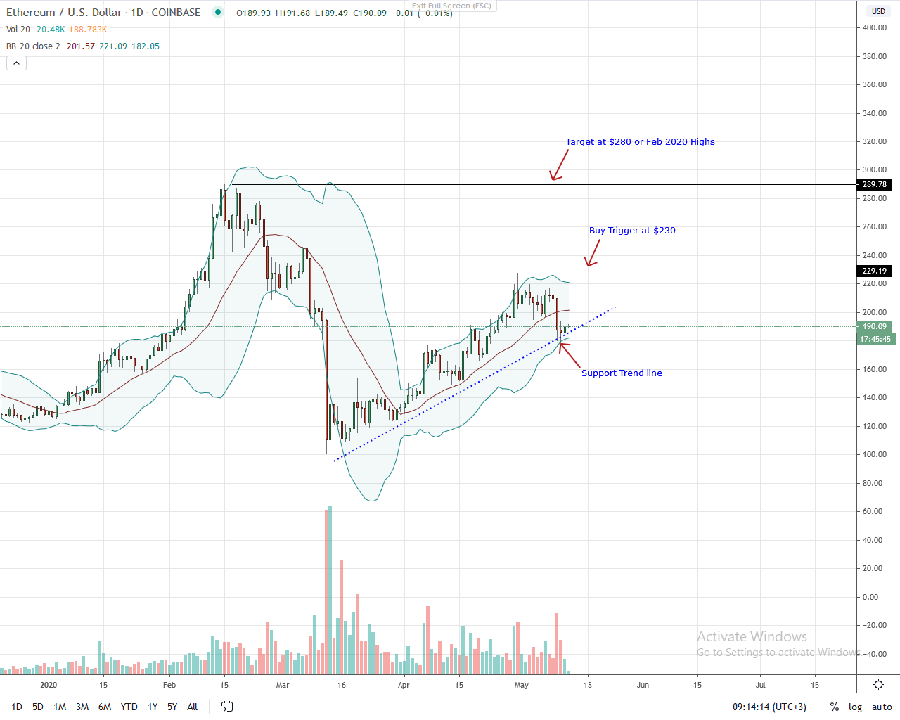 Ethereum Daily Chart for May 13