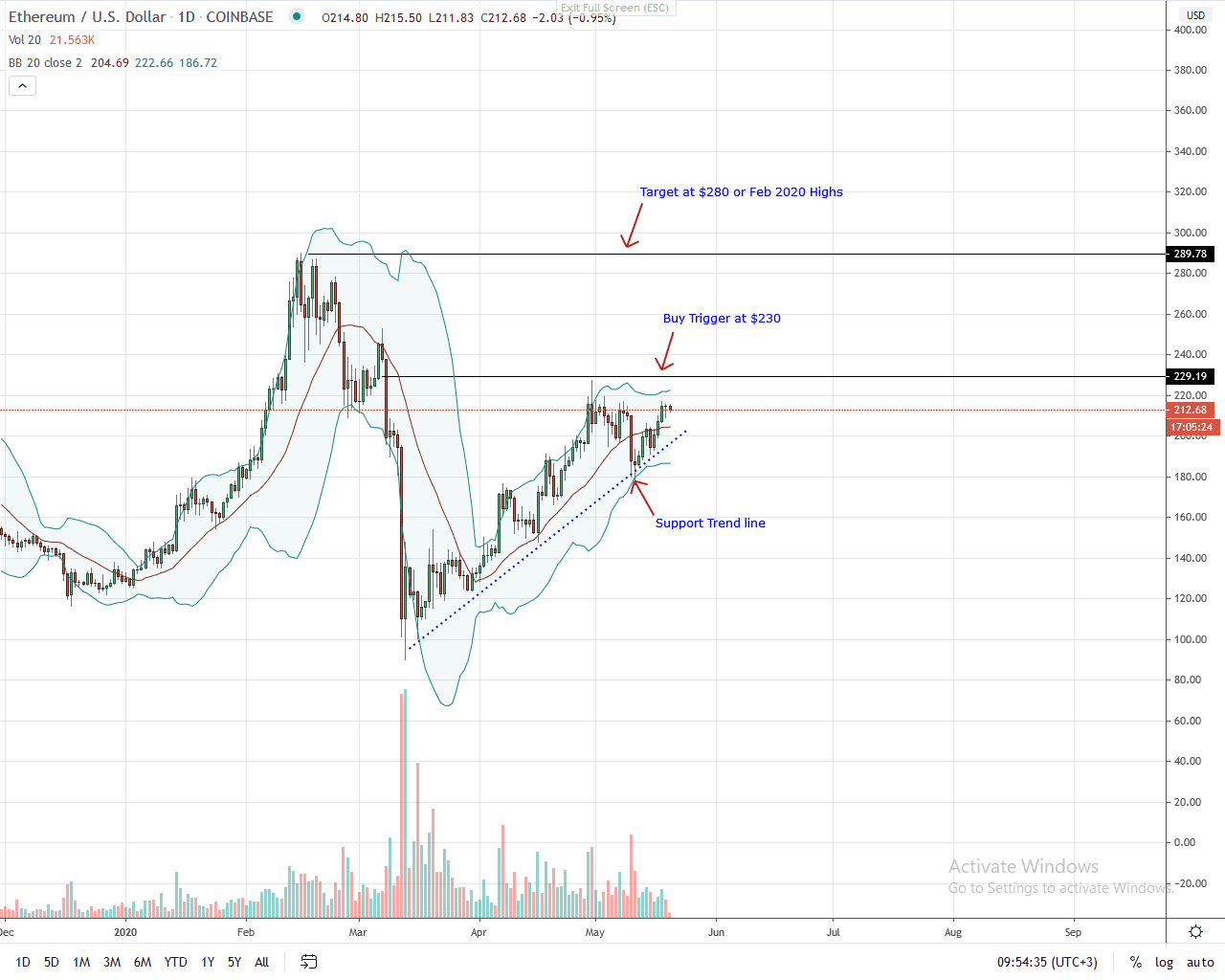 Ethereum Daily Chart for May 20