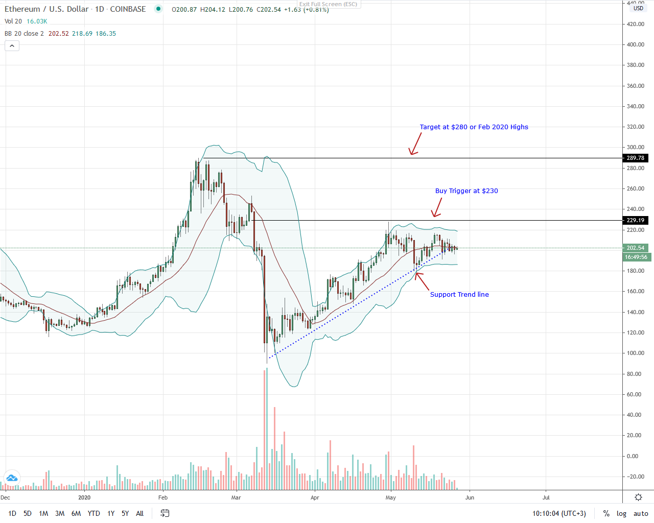 Ethereum Daily Chart for May 27