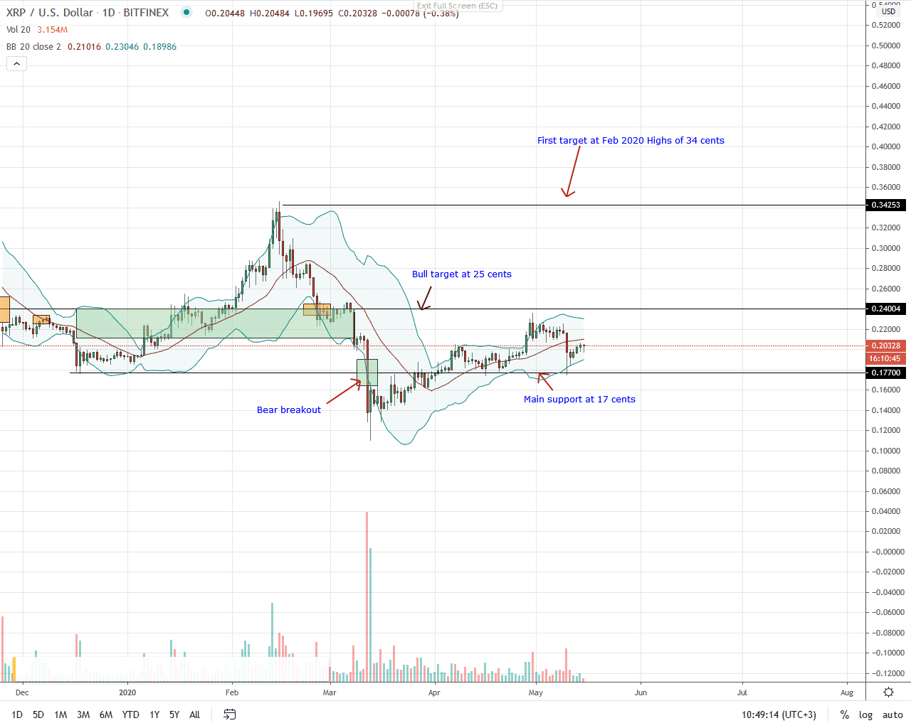 Ripple Daily Chart for May 15