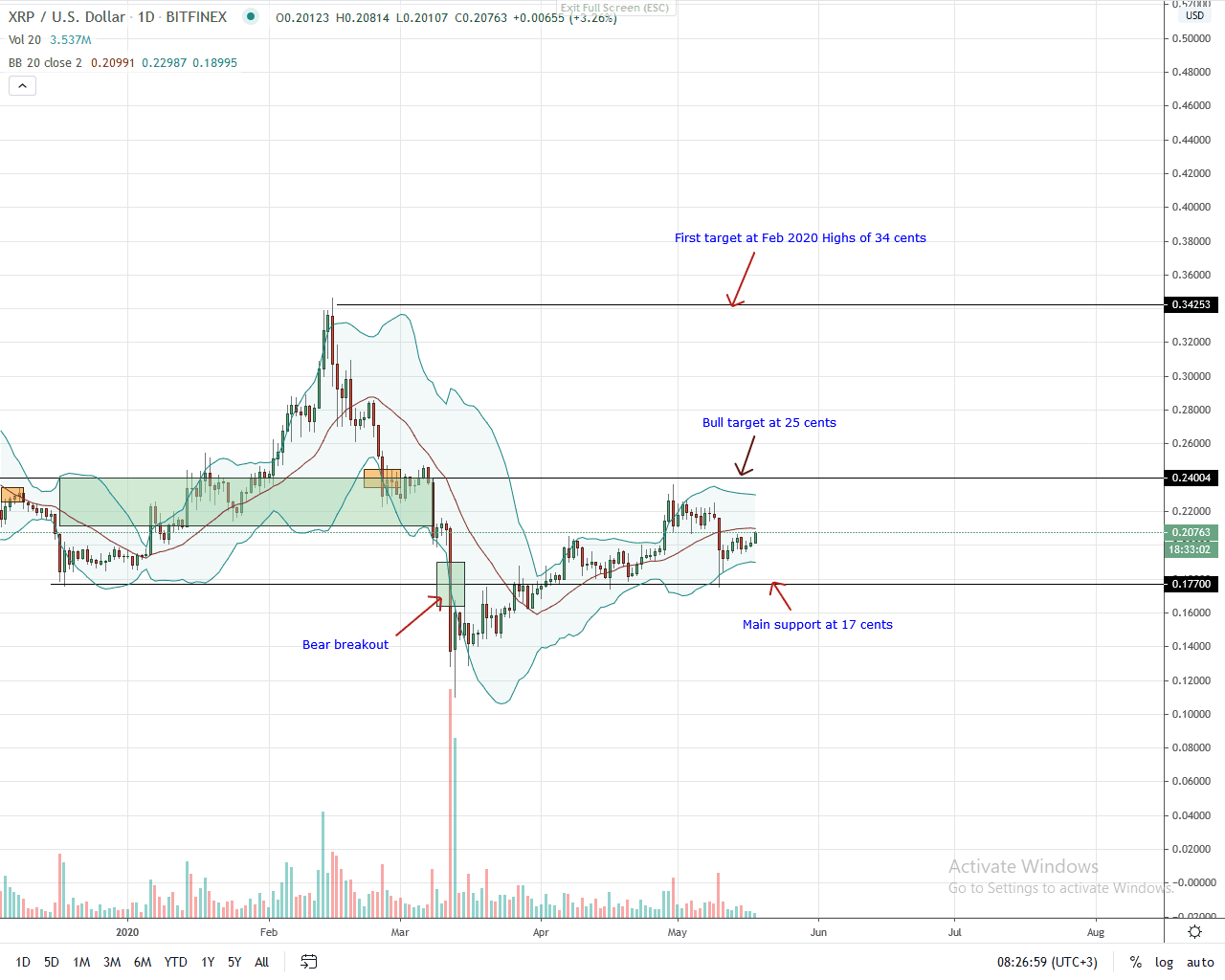 Ripple Daily Chart for May 18