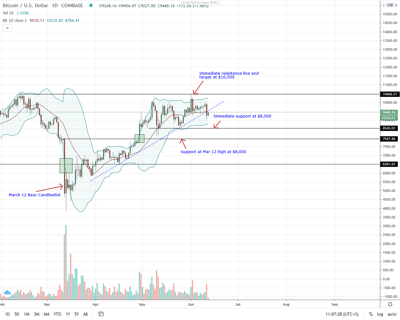 Bitcoin Daily Chart for June 12, 2020