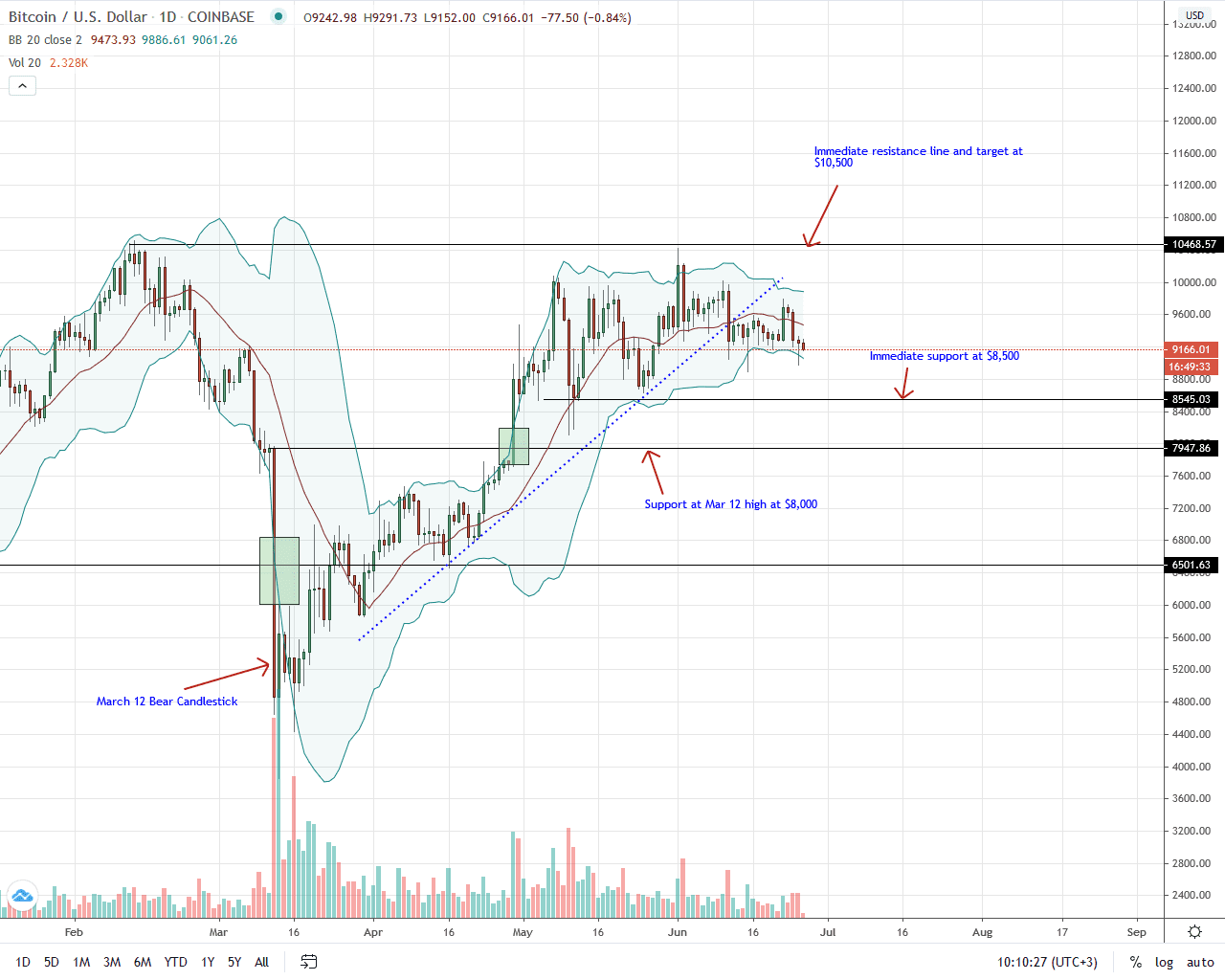 Bitcoin Daily Chart for June 26, 2020