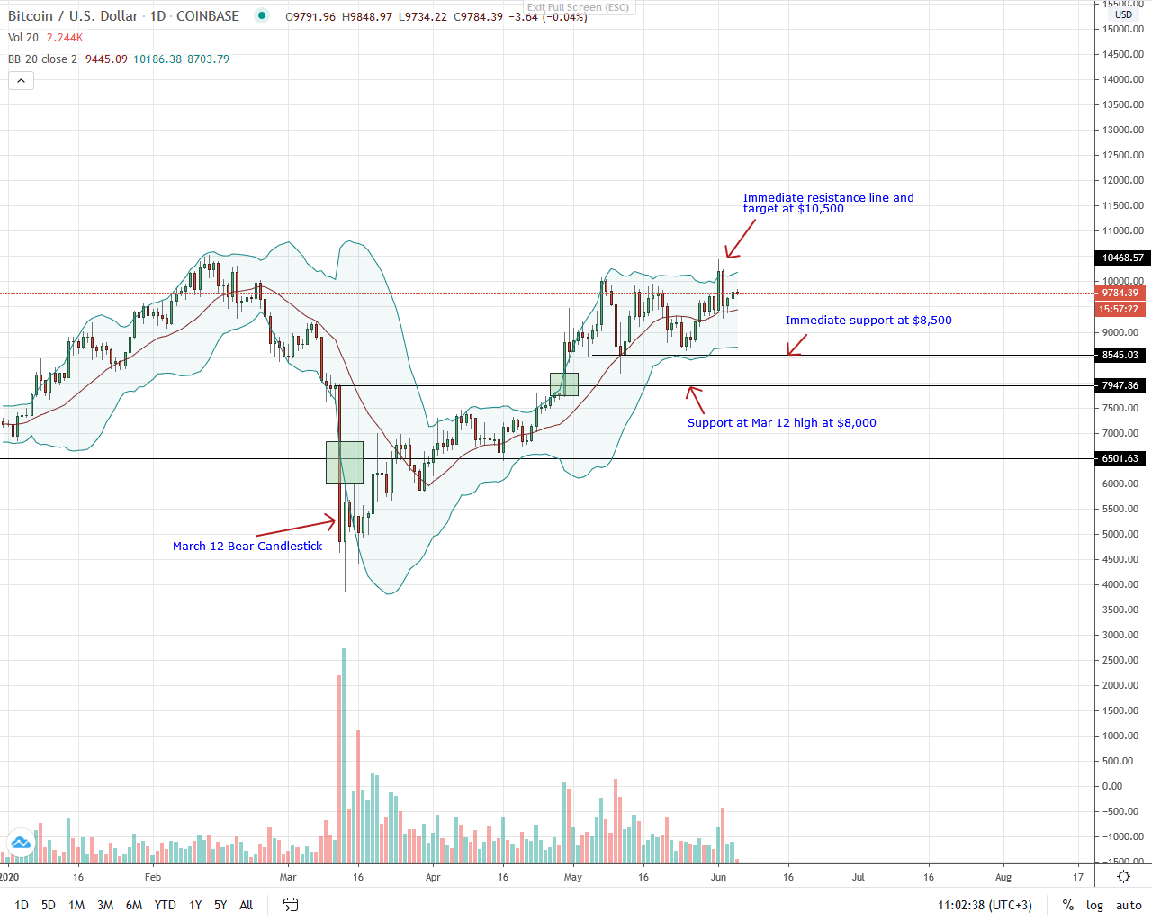 Bitcoin Daily Chart for June 5, 2020
