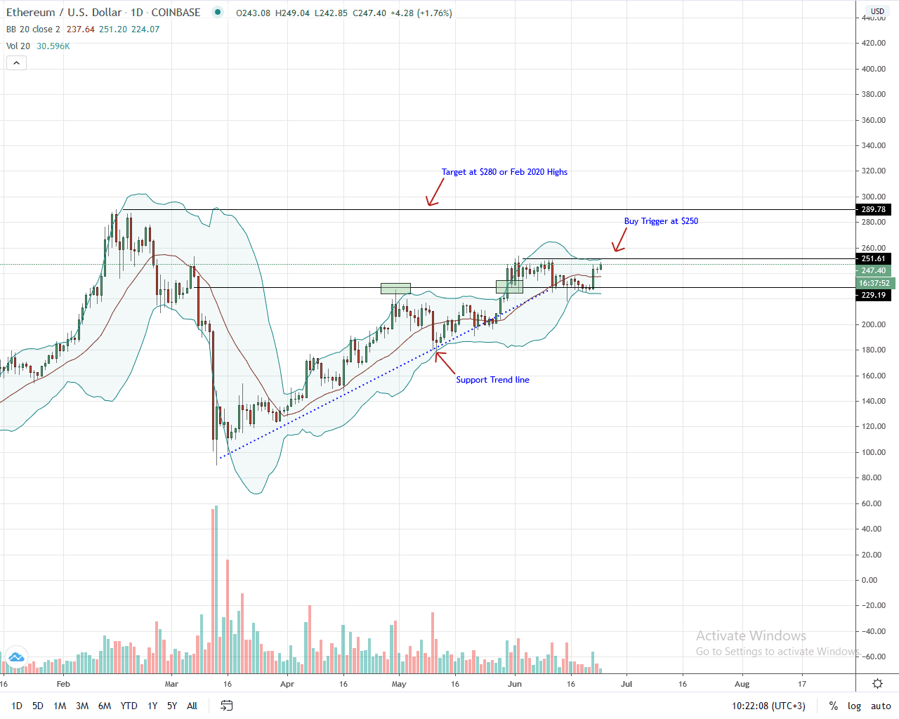 Ethereum Daily Chart for June 24, 2020