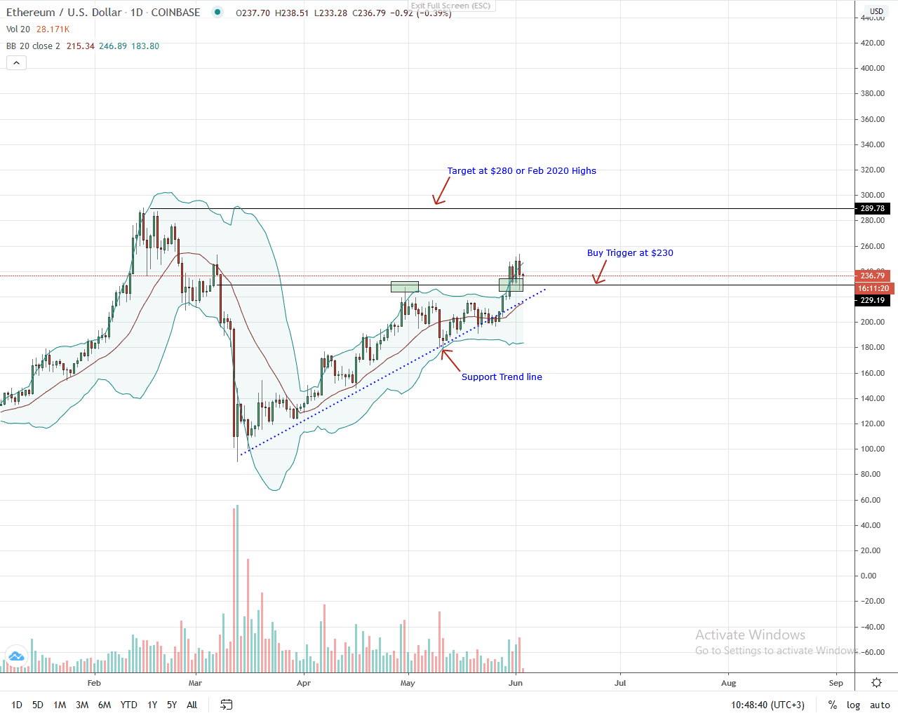 Ethereum Daily Chart for June 3