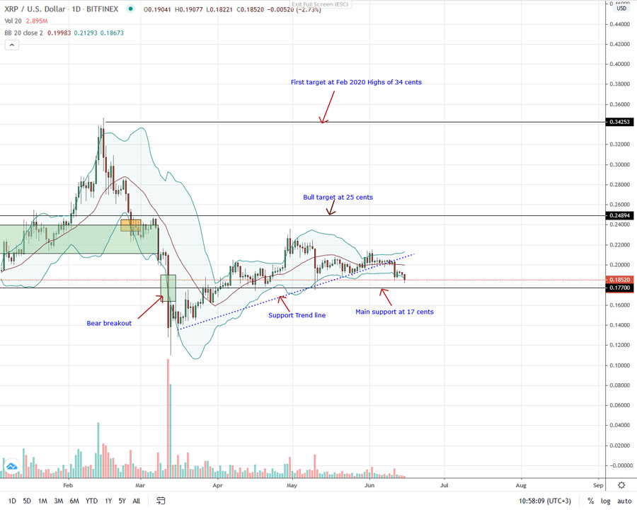 Ripple analysis june