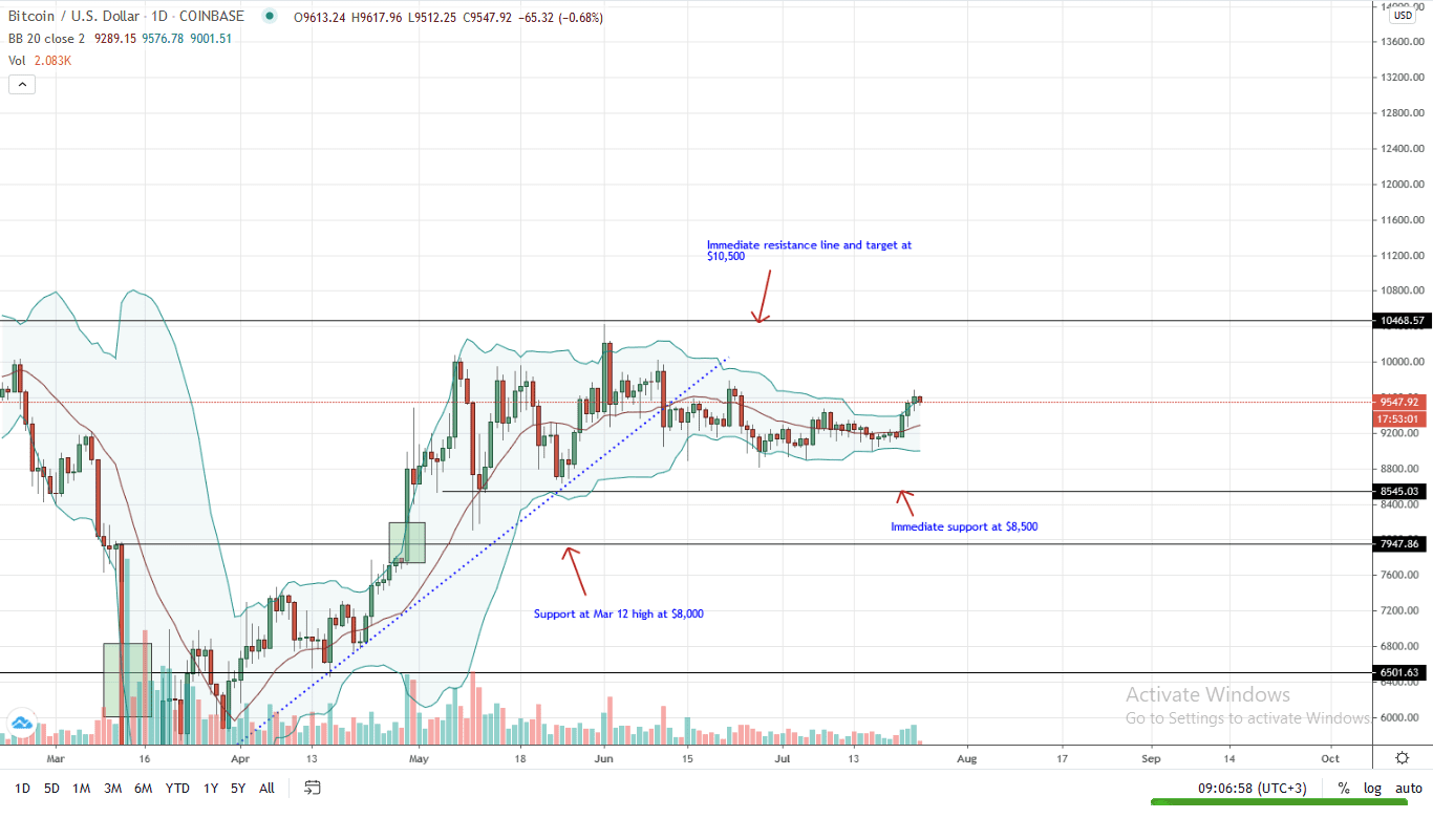 Bitcoin Daily Chart for July 24
