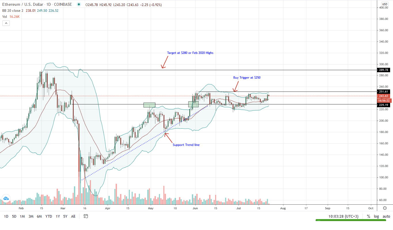 Ethereum Daily Chart for July 22