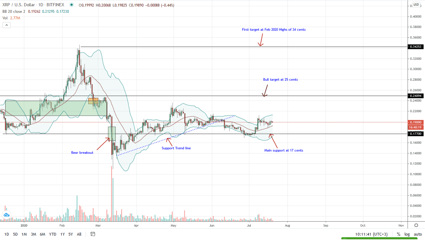 Ripple Daily Chart for July 20