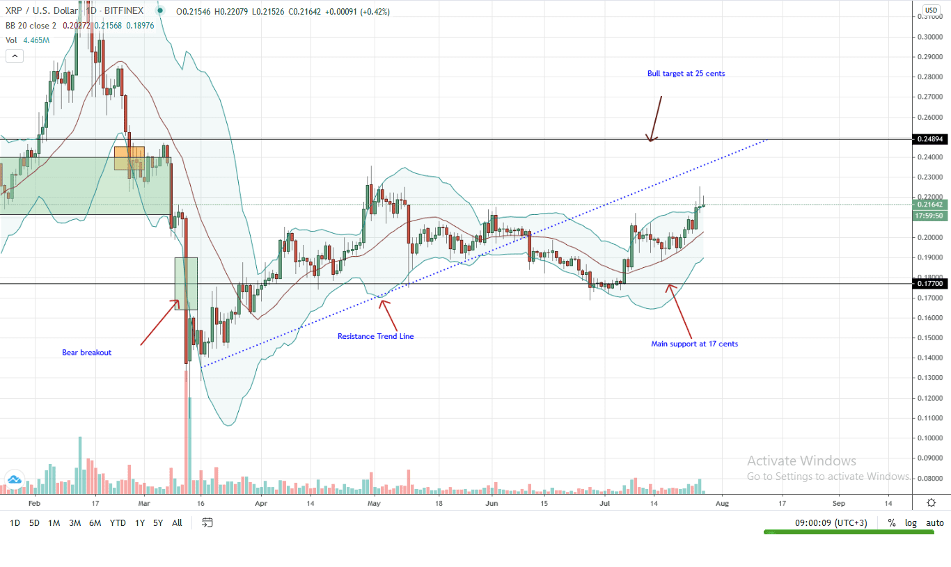 Ripple Daily Chart for July 27