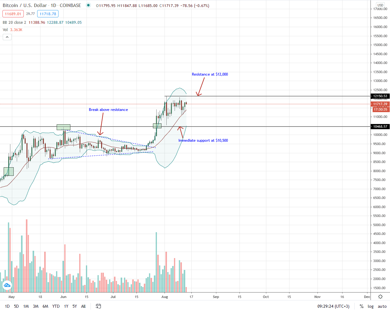 Bitcoin Daily Chart for Aug 14