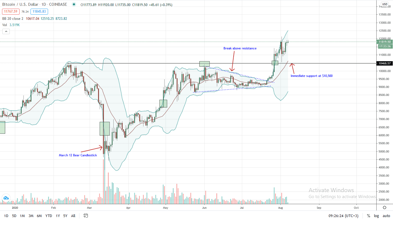 Bitcoin Price Daily Chart for Aug 7
