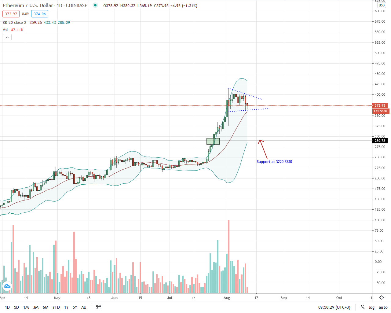 Ethereum Daily Chart for Aug 12
