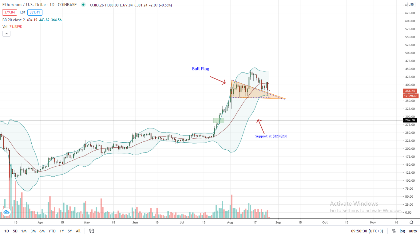 Ethereum Price Daily Chart for Aug 26