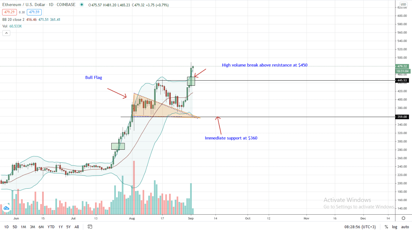 Ethereum Price Daily Chart for Sep 2