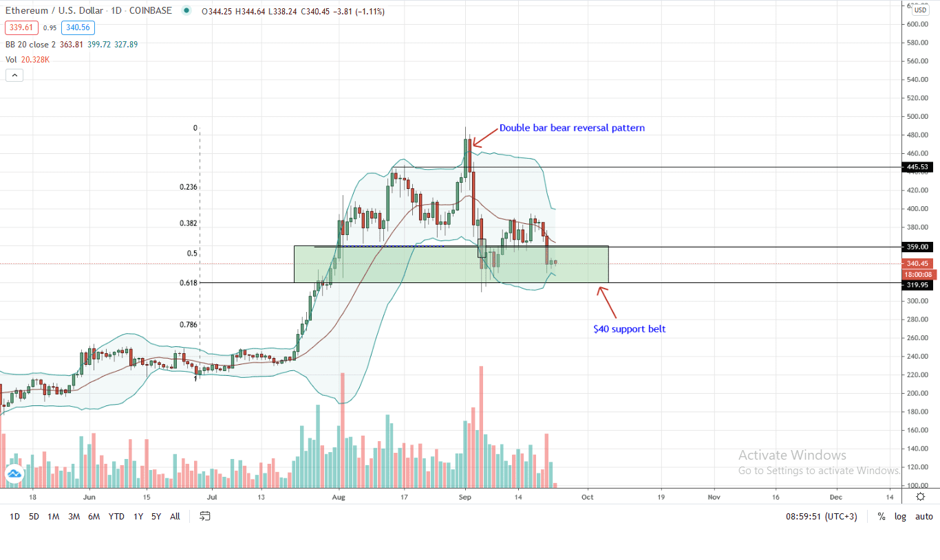 Ethereum Price Daily Chart for Sep 23 (1)